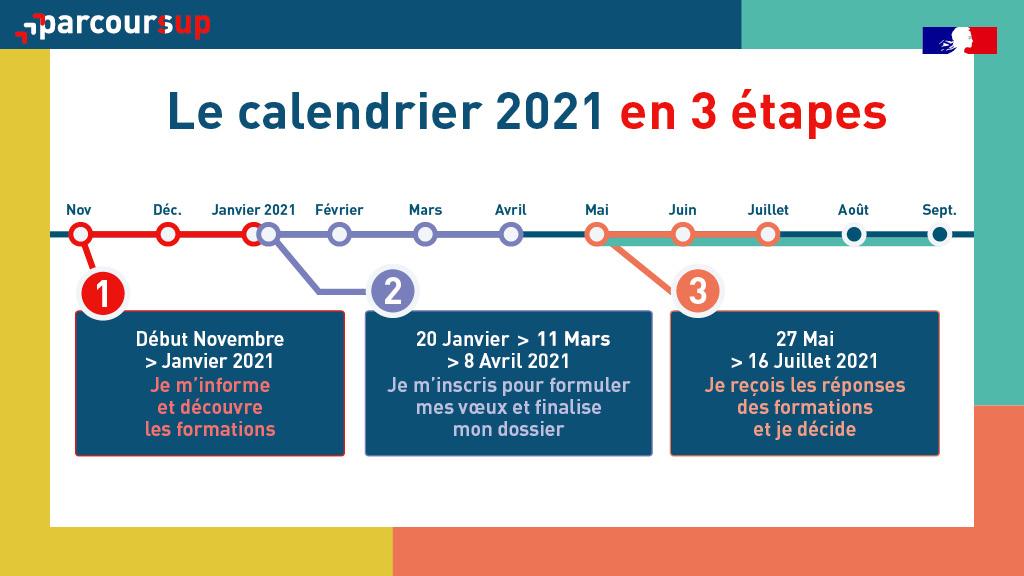 Université - Calendrier Parcoursup 2020/2021